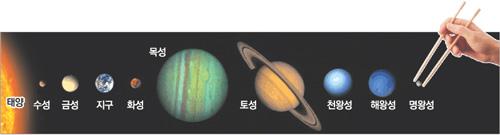 명왕성이 빠지면 태양계 행성 수는 9개에서 8개가 된다.