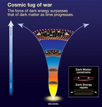 암흑 에너지와 중력 사이의 힘겨루기 역사를 나타낸 그림. 고리는 우주를 수축시키는 중력을, 용수철은 우주를 팽창시키는 암흑 에너지를 상징한다. 우주 초기를 나타내는 그림 아래쪽에서는 중력이 우주 팽창을 감속시키고 있지만, 시간이 흐른 위쪽에서는 암흑 에너지의 힘이 커지면서 우주가 가속 팽창한다. 사진 제공: NASA