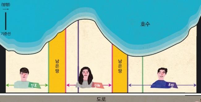 민호, 신혜, 우빈이가 원하는 땅 분할 선을 그린 그림.  - (주)동아사이언스 제공
