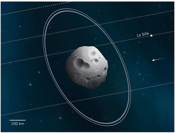 항성 엄폐 데이터를 바탕으로 그린 커리클로와 두 고리. 뒤의 점선들은 망원경에 따라 배경 별이 지나간 자리다. - 네이처 제공