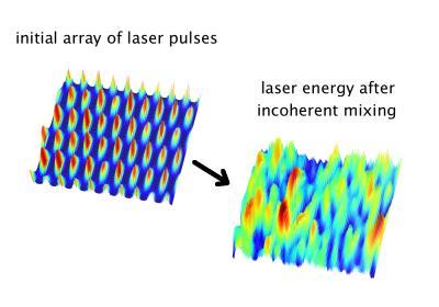 로렌스버클리연구소 팀은 단일 레이저가 아닌 약한 레이저를 혼합하는 방법으로도 전자를 가속할 수 있다는 이론을 제안했다. 단일 레이저로 만든 펄스(왼쪽)와 약한 레이저 여러 개를 합친 레이저의 펄스가 유사함을 볼 수 있다. - Carlo Benedetti/LBL 제공