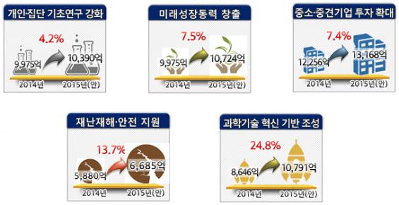 """""""개인·집단 R&D 연구비 1조 원 첫 돌파"""""""