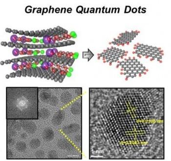 국내 연구진이 개발한 그래핀 양자점의 모습.  - KAIST 제공