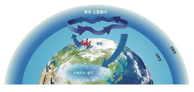 북극의 해빙이 줄어들면 북극 소용돌이가 약해지게 된다. 이때 북극 소용돌이 속에 갇혀 있던 북극의 냉기가 한반도로 내려올 수 있다. - 극지연구소 제공
