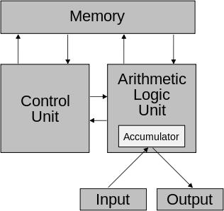 폰 노이만 구조의 개요도. 현존하는 컴퓨터의 기초를 이루는 폰 노이만 구조는 한 번에 하나씩의 데이터만 처리할 수 있다는 점이 태생적 한계다. 이 때문에 다양한 방식의 컴퓨팅 기술이 개발중이며 가장 주목받는 기술 중 하나가 바로 생물의 신경망을 모방하는 기술이다. 신경계는 다양한 정보를 한 번에 처리할 수 있다.