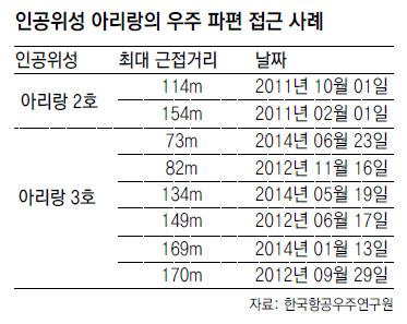 음속 20배 우주쓰레기 2만3000개 피하는 법 - (주)동아사이언스 제공
