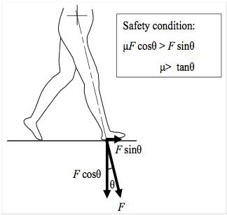 걸을 때 미끄러지지 않으려면 마찰력이 수평방향의 힘보다 커야 한다. 마찰력은 수직항력에 마찰계수를 곱한 값이므로 마찰계수가 작을수록 마찰력이 작아 넘어지기 쉽다.   - Tribology Online 제공