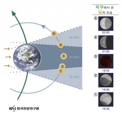 월식이 일어나는 동안 시간대별로 달라지는 달의 모습. - 한국천문연구원 제공
