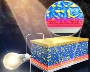 태양전지에 레드 양자점 붙였더니…
