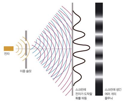 이중 슬릿 실험. 입자인 전자들을 두 개의 구멍 사이로 보냈더니, 스크린에 여러 개의 줄무늬가 생겼다. 전자가 스크린에 도착할 확률이 높은 곳은 밝고, 확률이 낮은 곳은 어둡다. - 과학동아 제공