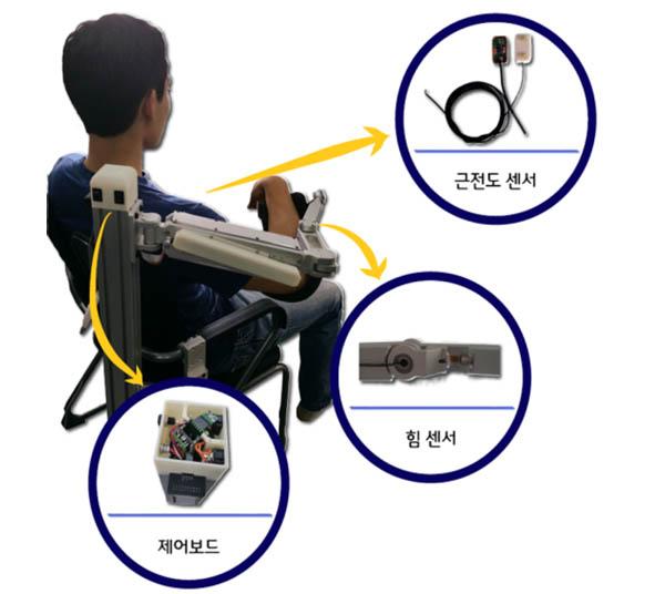 KAIST에서 개발한 노약자를 위한 상지 보조기. 각종 센서와 제어장치 모두 직접 개발했다 - 한국과학기술연구원 제공