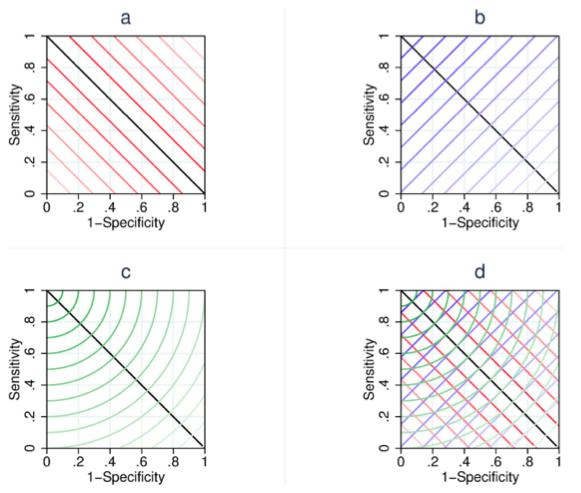 적중확률과 특이도를 대등하게 취급했을 때 수신자조작특성곡선에서 최적의 역치를 찾는 방법은 크게 세 가지가 있다. 위 왼쪽은 파라방법으로 곡선에서 적중확률과 특이도 값이 가까울수록 최적이다(선이 짙어진다). 위 오른쪽은 EMGO방법으로 이상적인 지점(왼쪽 위)에 가까울수록 최적으로 보는데 선형적인 방법으로 찾는다. 아래 왼쪽은 최근 논문에 소개된 방법으로 피타고라스의 정리를 써서 곡선에서 이상적인 지점에서 가장 가까운 점을 찾는 방법이다. 아래 오른쪽은 세 방법을 겹쳐놓은 그림이다. - 플로스원 제공