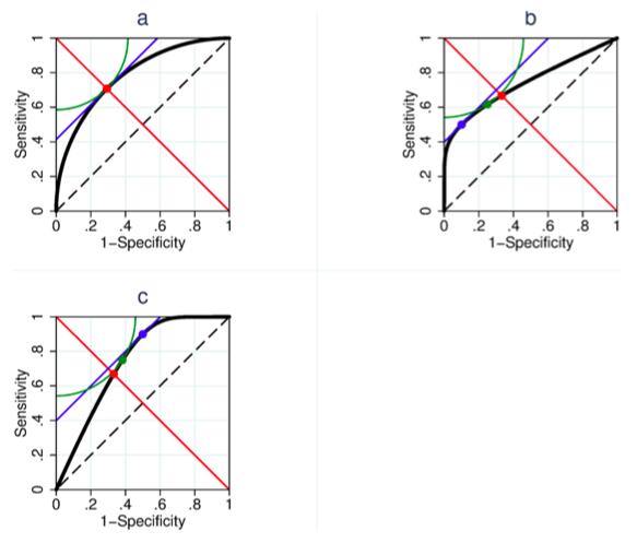 수신자조작특성곡선 형태에 따른 세 방법의 차이를 보여주는 그래프들이다. 위 왼쪽은 대칭 형태의 곡선으로 세 방법이 찾은 값이 동일하다. 위 오른쪽은 y=1-x 기준에서 왼쪽으로 치우친 곡선으로 파라방법(빨간점)과 EMGO방법(파란점), 피타고라스정리를 이용한 방법(녹색점)이 찾은 값이 다르다. 이 경우 대칭인 곡선에 비해 같은 오작동확률일 때 적중확률이 낮으므로 역치가 다소 올라가야 하는데 파라방법에는 반영되지 못하고 EMGO방법에는 지나치게 반영돼 있다. 아래는 y=1-x 기준에서 오른쪽으로 치우친 곡선으로 대칭인 곡선에 비해 같은 오작동확률일 때 적중확률이 높으므로 역치가 다소 내려가야 하는데 피타고라스정리를 이용한 방법이 이를 적절하게 반영하고 있다. - 플로스원 제공