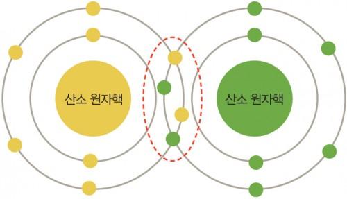 산소 분자의 공유 결합. 점선 속의 전자 4개가 중첩상태다. - 과학동아 제공
