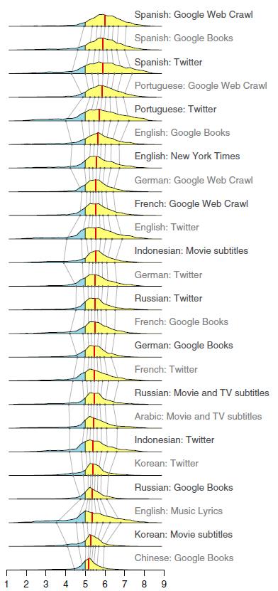 10개 언어의 24개 자료를 분석한 결과, 부정적인 단어(파란색)보다 긍정적인 단어(노란색)를 많이 사용한 것으로 나타났다. 각 자료의 행복도 점수 평균(붉은 선)은 모두 중립 점수인 5점을 넘었다 - PNAS 제공