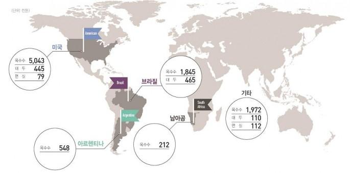각국 GMO 수입 현황 - LMO국가통합정보망 제공