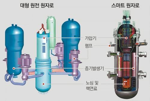 대형 원전과 스마트 원자로를 비교한 모습.  - 동아일보DB 제공