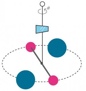 캐번디쉬 실험 : 각도 θ만큼 꼬인 줄은 원래의 평형위치로 돌아가려는 돌림힘을 받는다. 중력에 의한 돌림힘과 줄의 꼬임에 의한 돌림힘이 서로 평형을 이루는 각도를 알면 이로부터 중력상수(G=R2κθ/2MmL)를 계산할 수 있다. - 과학동아 제공