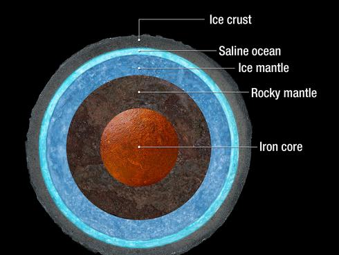 가니메데 얼음 표층 밑에 숨은 거대한 바다의 모습 - NASA 제공
