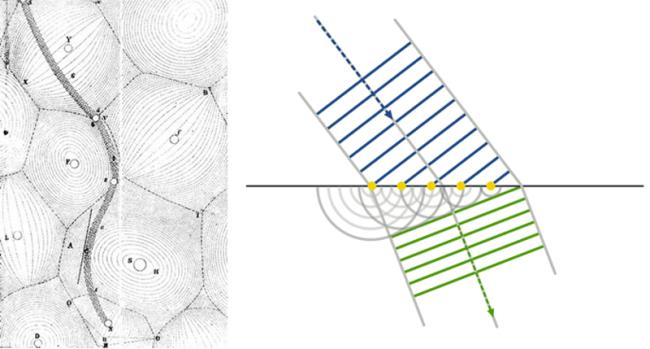 (좌)데카르트의 <철학 원리>에 묘사된 천체의 운동. 데카르트는 천체가 공간을 꽉 채운 소용돌이에 떠밀려 움직이는 것으로 묘사했다. (우) 빛의 굴절을 하위헌스의 이론에 따라 설명한 이미지. 하위헌스는 파동은 파면의 모든 점을 중심으로 구면파를 형성하여 다음 파동을 이룬다고 생각했으며, 이를 통해 빛의 회절과 반사, 굴절, 간섭과 같은 현상을 설명할 수 있었다. 하위헌스의 파동 이론은 광학 분야에서 중요한 업적으로 남았다. - Arne Nordmann 제공