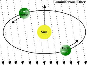 마이컬슨과 몰리의 실험에서 가장 중요한 가설인 에테르의 흐름을 나타낸 그림. 우주공간이 빛의 매질인 에테르로 가득 차 있다면 지구가 태양을 공전하는 동안 빛의 속도가 다르게 측정되어야 한다. 매질의 흐름과 지구의 진행방향이 시시각각 변하기 때문이다.