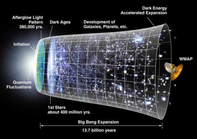 초기 우주에서는 자연계의 여러 힘이 분리되지 않고 공간과 시간이 분화되지 않았다. 우주의 역사에서 찰나에 해당하는 이 짧은 시간 동안 어떤 일이 있었는지 알아낸다면 물리학의 성배인 통합이론을 구축하는 것도 가능할 것이다. 그림에서 설명하는 윌킨슨 마이크로파 비등방성 탐색위성(WMAP)도 초기 우주의 흔적을 찾기 위한 것이다. - NASA 제공