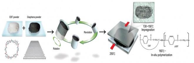 그래핀과 CBT 입자를 섞은 뒤 열을 가해주면 그래핀 입자가 고르게 분산된 그래핀 플라스틱을 만들 수 있다. - 한국과학기술연구원(KIST) 제공