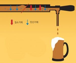 탄산기체 vs 질소기체(질소는 물에 잘 녹지 않아 관 내부 압력을 높인다. 압력이 커지면 맥주 속에 탄산기체가 더 많이 녹아 결국 거품이 조밀해 진다.) - 과학동아 제공