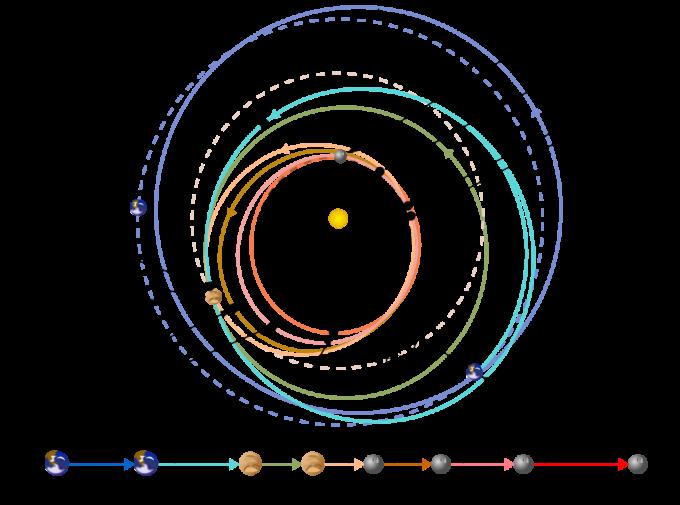3_메신저호는 태양의 중력으로 가속되는 걸 막기 위해 복잡한 나선궤도를 그린 뒤 무려 6년 7개월만에 수성 궤도에 진입했다. 이 과정에서 지구에 한 차례, 금성에 두 차례, 수성에 세 차례 접근통과를 했다. - 위키피디아 제공