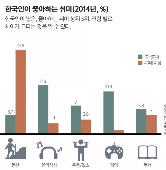 자료출처 한국갤럽 - 과학동아 제공
