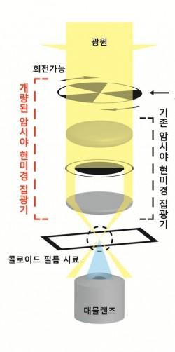 연구팀이 개발한 개량 현미경의 모습. 현미경 집광판에 조리개를 추가했다.  - 한국연구재단 제공