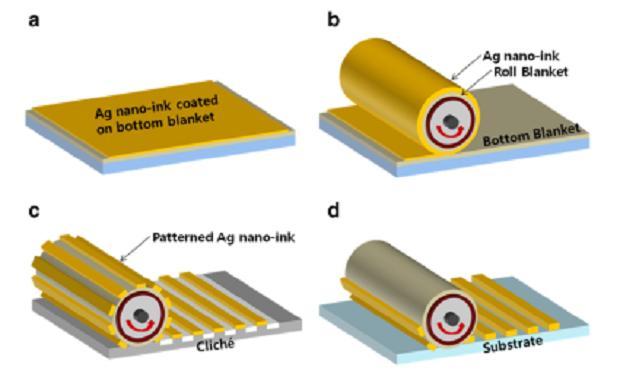 표면에 전도성 잉크를 균일하게 코팅해두고(a), 롤러로 말아올린 후(b), 패턴을 가진 표면을 지나게 한 다음(c), 부착하고자 하는 표면에 다시 전자회로를 찍어내는 식(d)의 인쇄전자기술을 개발했다. - 한국기계연구원 제공