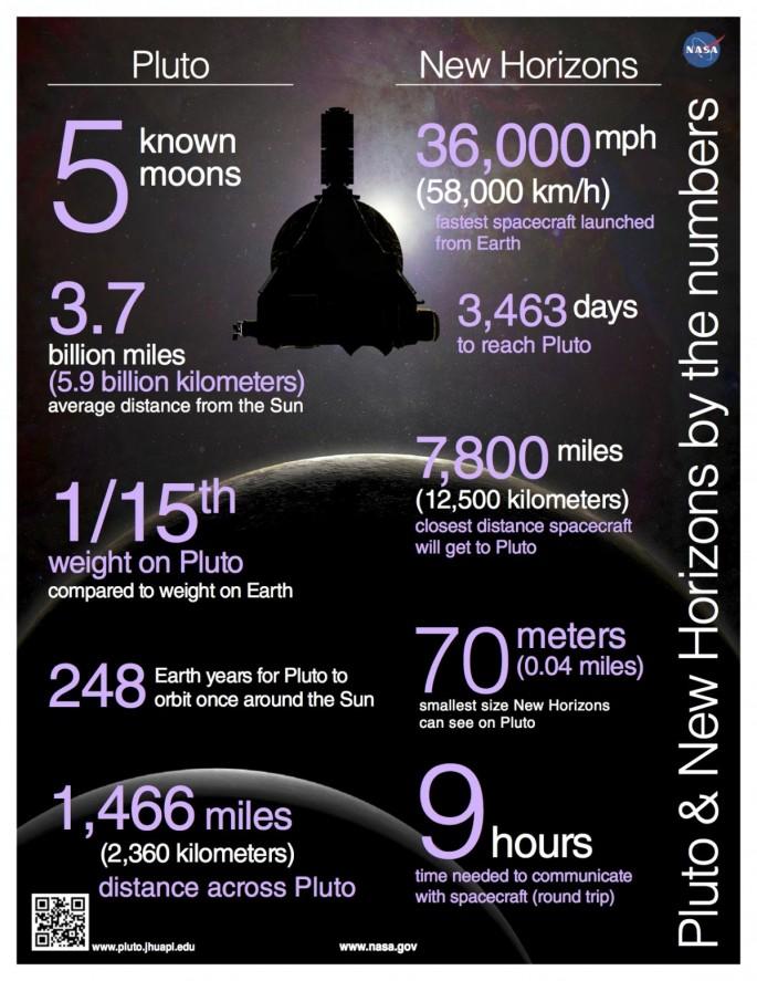 명왕성(PLUTO)와 탐사선 뉴호라이즌호의 특징을 숫자로 알기쉽게 정리한 자료. - 미국항공우주국 제공