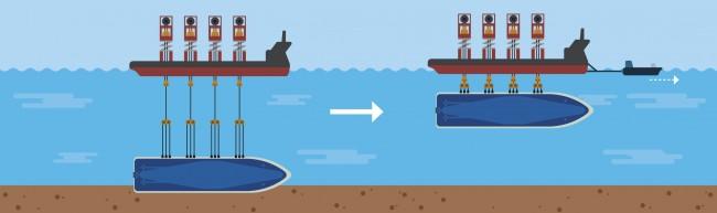 쿠르스크호 인양 / 바지선 아래에 세월호를 매단 채 항구까지 이동할 수도 있다.
