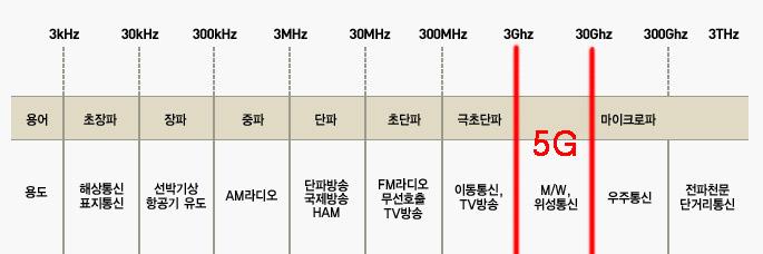 5G 통신 주파수로 불리닌 '밀리미터파' 대역을 나타낸 그래프. 과거에는 위성통신 영역에서 쓰이던 대역임을 알 수 있다. - (주)동아사이언스 제공