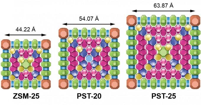 구조 분석에 쓰인 제올라이트 ZSM-25와 연구진이 합성한 SPT-20, PST-25의 구조를 나타낸 모식도. - 포스텍 제공