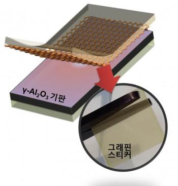 감마 알루미늄 기판 위에 성장시킨 그래핀(위)과 그래핀 스티커를 떼어내 가위로 자르고 있는 모습(아래). - KIST 제공