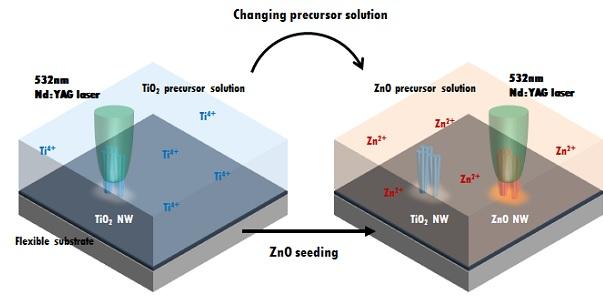 나노와이어의 원료가 되는 액체에 레이저를 쪼이면 발생하는 열에너지로 나노와이어가 합성된다. - 서울대 기계항공공학부 제공