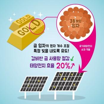 연구진은 자외선을 흡수하고 가시광선을 내뿜는 금 나노입자를 만들어 태양전지 효율을 20% 이상 높였다. - 재료연구소 제공
