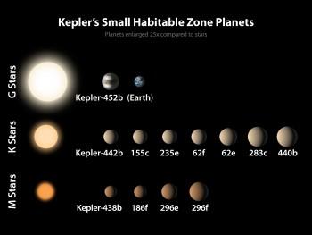 지구(윗줄 세번째)와 골디락스 영역에서 현재까지 발견된 12개의 행성. 이번에 발견된 케플러-452b(윗줄 두번째)는 태양과 유사한 온도인 G2형 항성 주변을 돌고 있는 것이 지구와 유사한 점이다. - NASA 제공