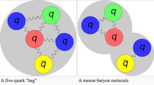 펜타쿼크가 어떤 형태로 존재하는지는 아직 모르고 있지만 두 가지 모형이 있다. 첫 번째 모형은 쿼크 다섯 개가 글루온으로 묶여 있는 상태(왼쪽)로 진정한 중입자로 볼 수 있다. 다른 모형은 중간자와 중입자가 일종의 분자를 이루고 있는 상태다(오른쪽).  - 위키피디아 제공