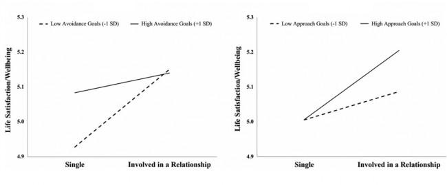 강한 목표회피 성향의 사람은(왼쪽 그래프 실선) 혼자 살 때와 타인과 함께 살 때의 만족도 차이가 크지 않다. 반면 강한 목표접근 사람의 경우(오른쪽 그래프 실선) 타인과 함께 할 때 삶의 만족도가 월등히 높아진다.  - 사회심리학과 인성과학 제공