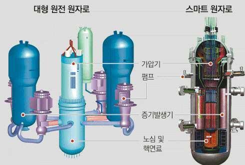 '스마트(SMART)' 원자로 해외 수출 첫 걸음 내 딛는다