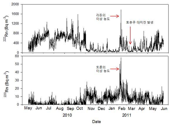 관측기간 동안 측정된 라돈과 토론의 농도 변화. 라돈(위쪽 그래프)은 지진 발생전 뿐 아니라 다른 시기에도 기상변화에 따라 이상농도가 측정되는 반면, 토론(아래쪽 그래프)은 일본 대지진 발생 한달 전부터 일정기간 동안 만 이상농도를 보였다. - 서울대 제공