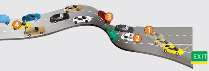 고속도로 위 차량 흐름이 느려지자, 1번 차는 덜 막히는 것 같은 오른쪽 차선으로 이동합니다. 이 차로를 달리던 2번 차는 1번 차를 보고 브레이크를 밟죠. 이때 지체되는 시간이 발생합니다. 3번 차도 지체 현상 탓에 2번 차보다 속도를 줄여야 합니다. 지체 현상이 뒤로 계속 전달되면서 도로가 정체되고, 4번 차는 앞의 상황을 전혀 알지 못한 채 멈춰야 하는 일이 생기죠.  - 동아사이언스 제공