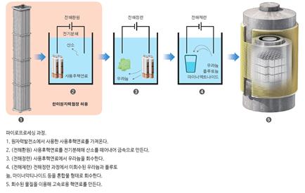 파이로프로세싱 과정. 이번 한·미 원자력협정에서는 전해환원까지 과정을 허가했다. - 한국원자력문화재단 제공