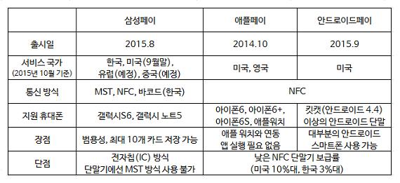 [비교해봤습니다] 애플페이 vs. 삼성페이 - (주)동아사이언스 제공