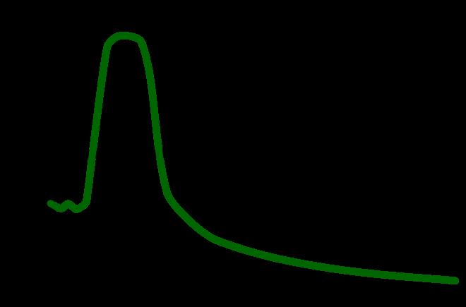 호메시스 효과를 보여주는 그래프. 화학물질의 농도(가로축)와 그 작용(세로축)이 선형적인 관계를 보이는 게 아니라 'U'자를 뒤집은 패턴을 보인다. 즉 약간 낮은 농도 범위에서는 오히려 건강에 유익한 효과를 보인다.  - 위키피디아 제공