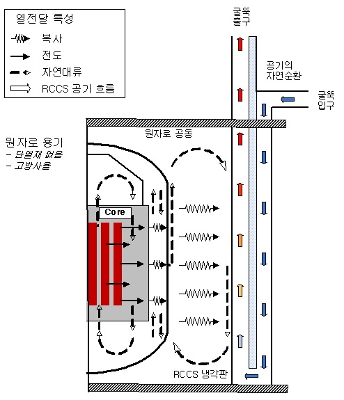 초고온가스로(VHTR) 피동안전 원리 모식도. VHTR 사고 시 핵연료에서 발생하는 잔열이 원자로 용기에 전달되면 원자로공동냉각장치(RCCS)로 다시 전달된다. 이때 열을 받아 가벼워진 공기(빨간색)은 굴뚝을 통해 외부로 배출되고, 빈 공간으로 외부의 찬 공기(파란색)이 흡입돼 자연순환하는 방식으로 잔열이 제거된다. - 한국원자력연구원 제공