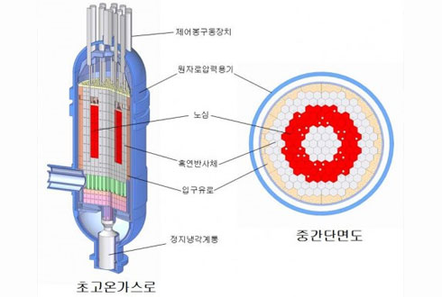 클린에너지 수소 만드는 미래 원자로, 안전성 시험 첫 단계 '통과'